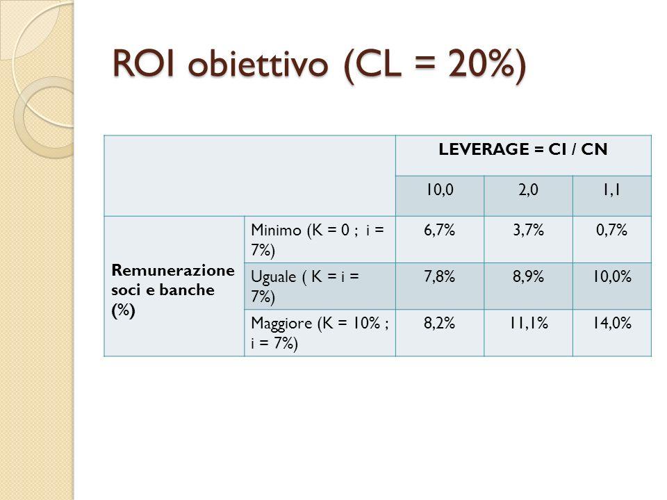 ROI obiettivo (CL = 20%) LEVERAGE = CI / CN 10,02,01,1 Remunerazione soci e banche (%) Minimo (K = 0 ; i = 7%) 6,7%3,7%0,7% Uguale ( K = i = 7%) 7,8%8