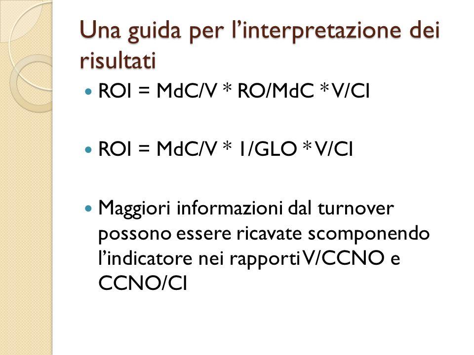 Una guida per linterpretazione dei risultati ROI = MdC/V * RO/MdC * V/CI ROI = MdC/V * 1/GLO * V/CI Maggiori informazioni dal turnover possono essere