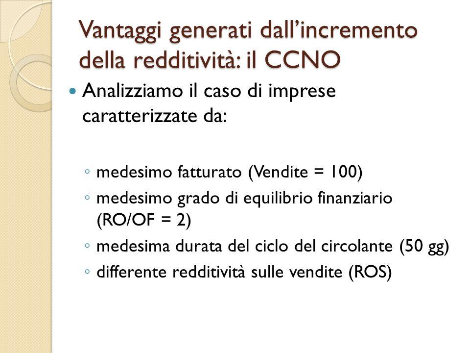 Vantaggi generati dallincremento della redditività: il CCNO Analizziamo il caso di imprese caratterizzate da: medesimo fatturato (Vendite = 100) medes
