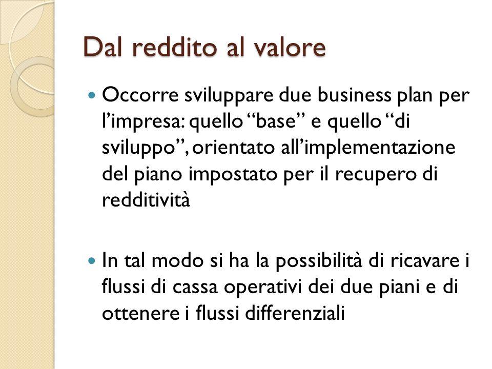 Dal reddito al valore Occorre sviluppare due business plan per limpresa: quello base e quello di sviluppo, orientato allimplementazione del piano impo