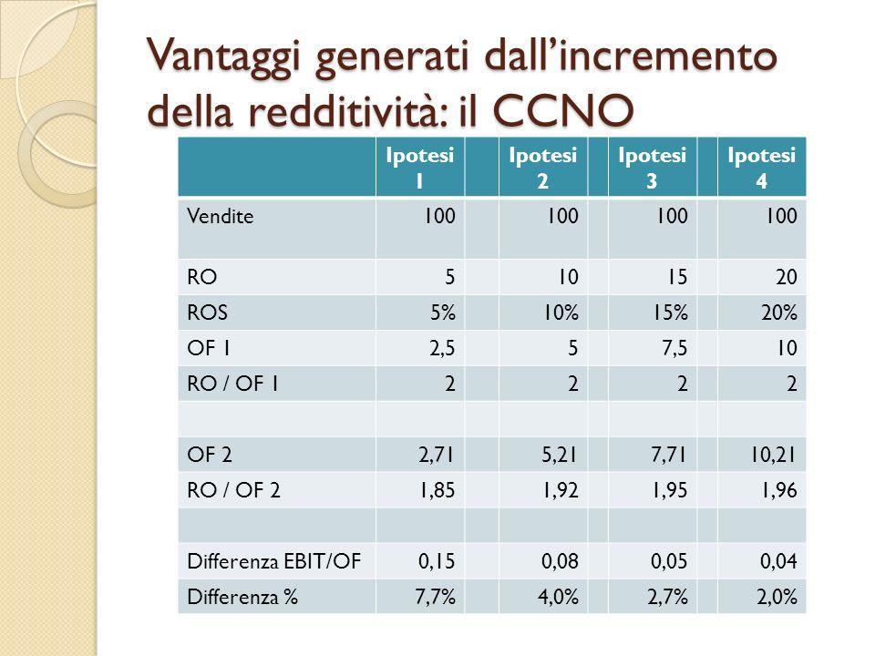 Vantaggi generati dallincremento della redditività: il CCNO Ipotesi 1 Ipotesi 2 Ipotesi 3 Ipotesi 4 Vendite100 RO5101520 ROS5%10%15%20% OF 12,557,510