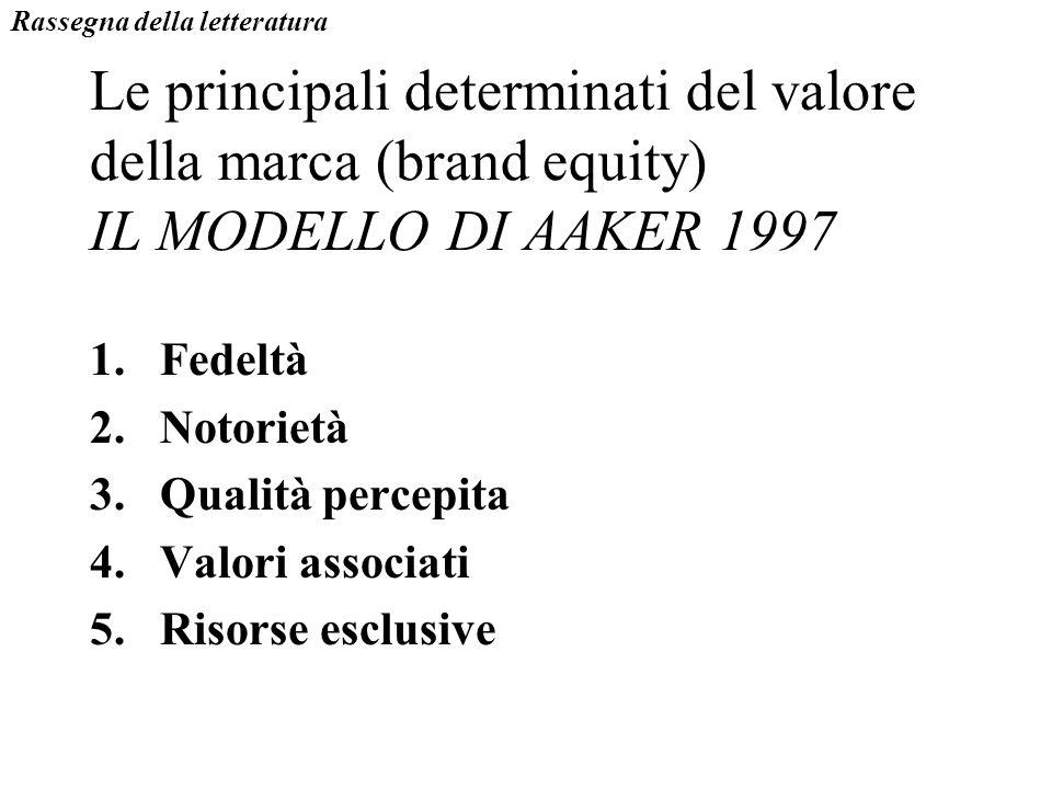 Le principali determinati del valore della marca (brand equity) IL MODELLO DI AAKER 1997 1.Fedeltà 2.Notorietà 3.Qualità percepita 4.Valori associati
