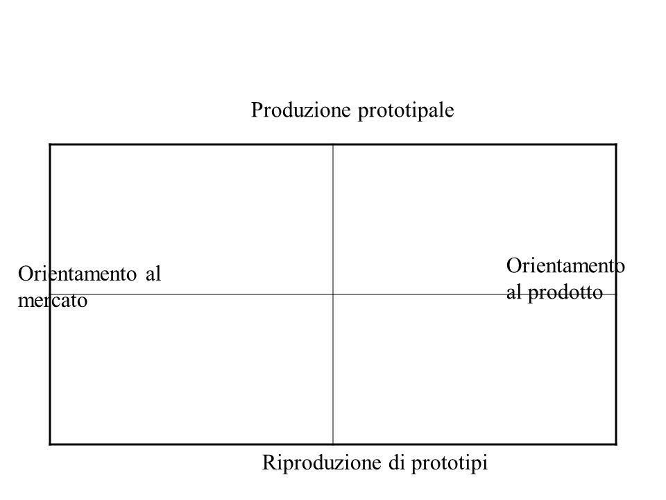 Produzione prototipale Riproduzione di prototipi Orientamento al mercato Orientamento al prodotto