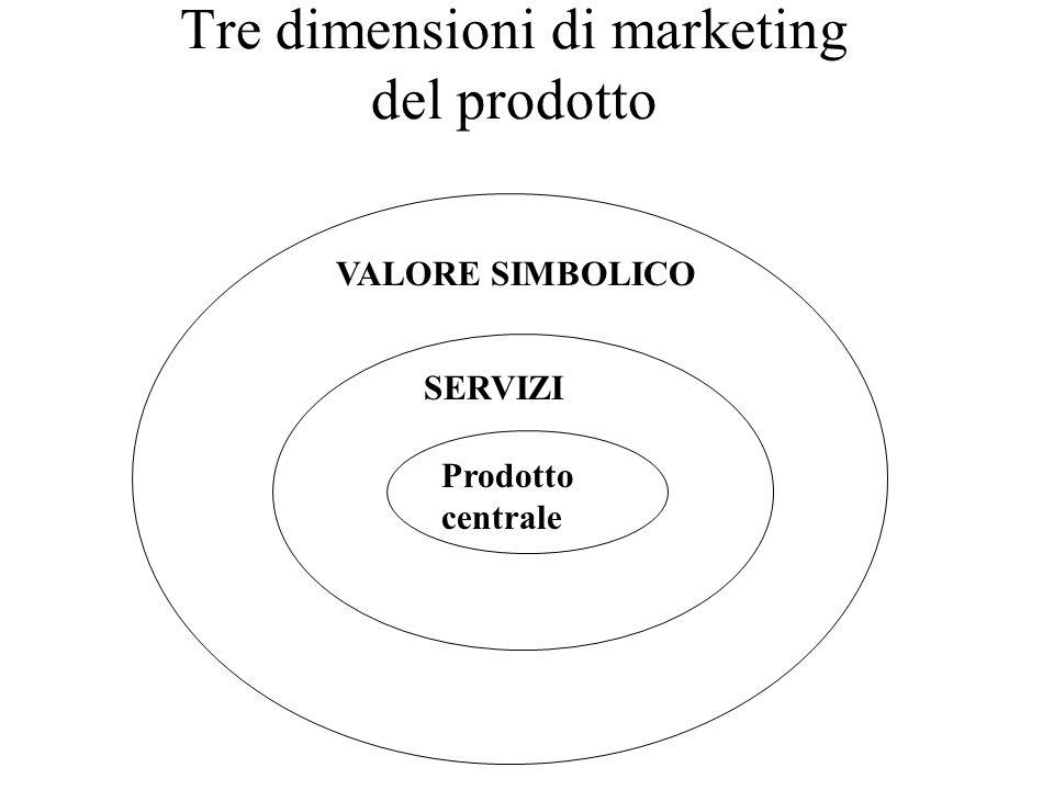 Tre dimensioni di marketing del prodotto Prodotto centrale SERVIZI VALORE SIMBOLICO