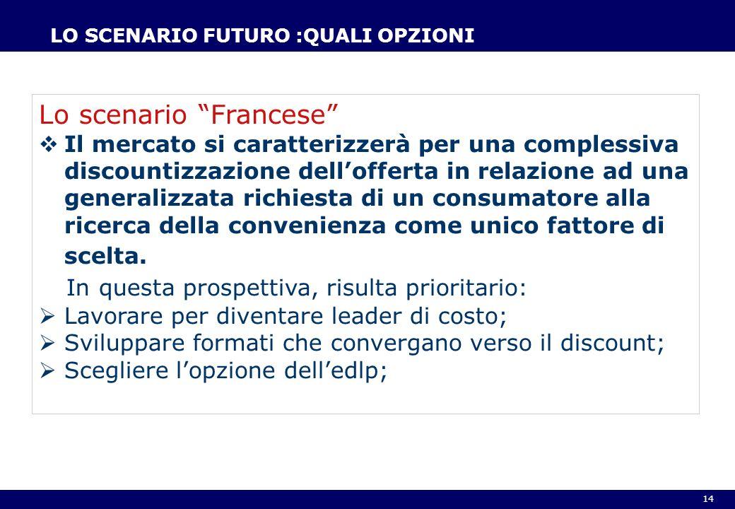 14 LO SCENARIO FUTURO :QUALI OPZIONI Lo scenario Francese Il mercato si caratterizzerà per una complessiva discountizzazione dellofferta in relazione