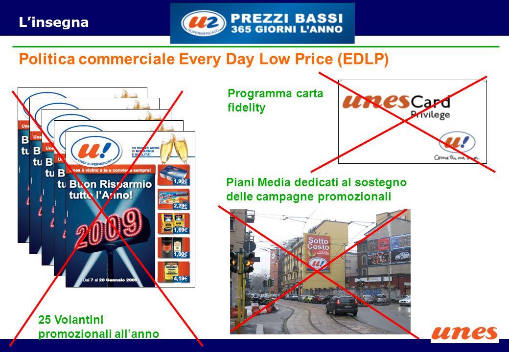 Linsegna 25 Volantini promozionali allanno Piani Media dedicati al sostegno delle campagne promozionali Programma carta fidelity Politica commerciale