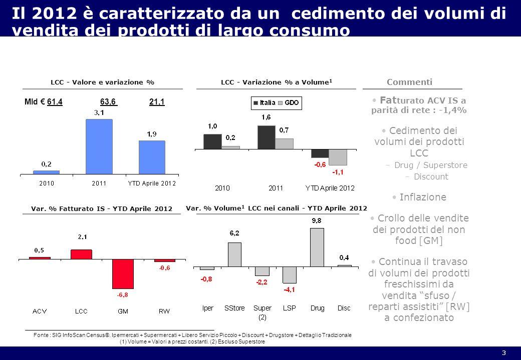 3 Il 2012 è caratterizzato da un cedimento dei volumi di vendita dei prodotti di largo consumo LCC - Valore e variazione % LCC - Variazione % a Volume