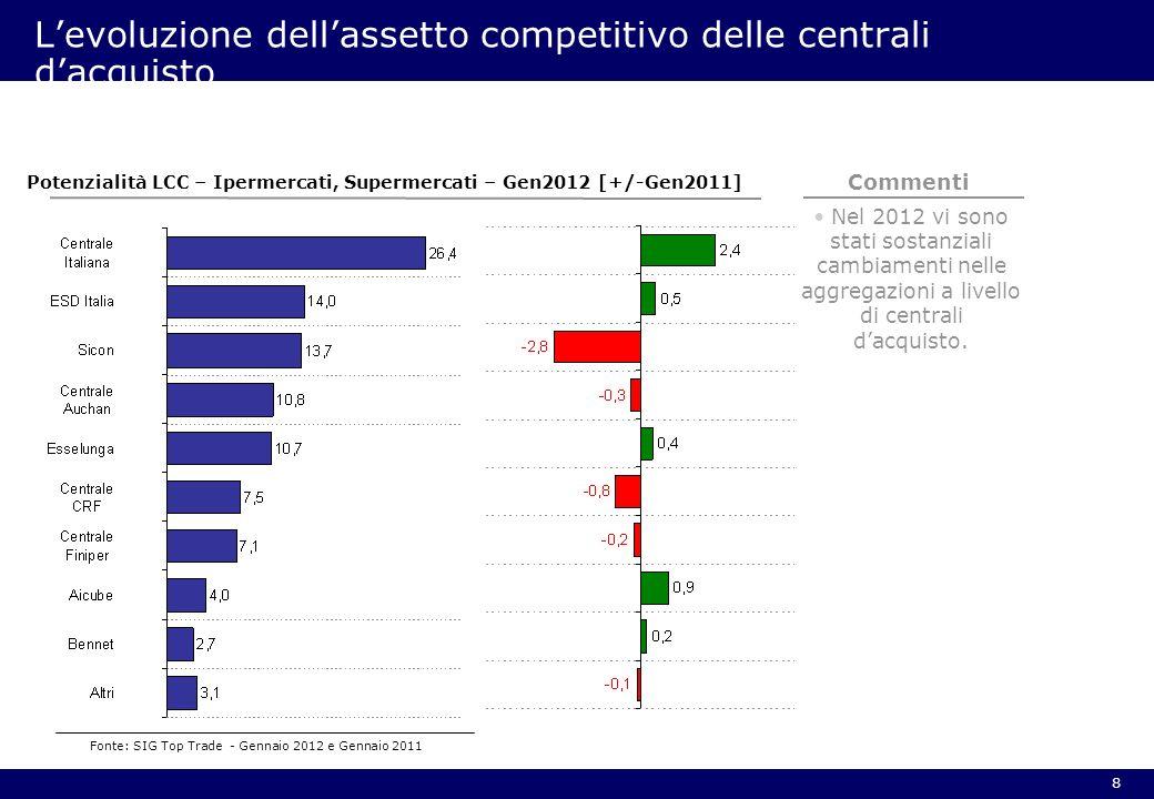 8 Levoluzione dellassetto competitivo delle centrali dacquisto Nel 2012 vi sono stati sostanziali cambiamenti nelle aggregazioni a livello di centrali