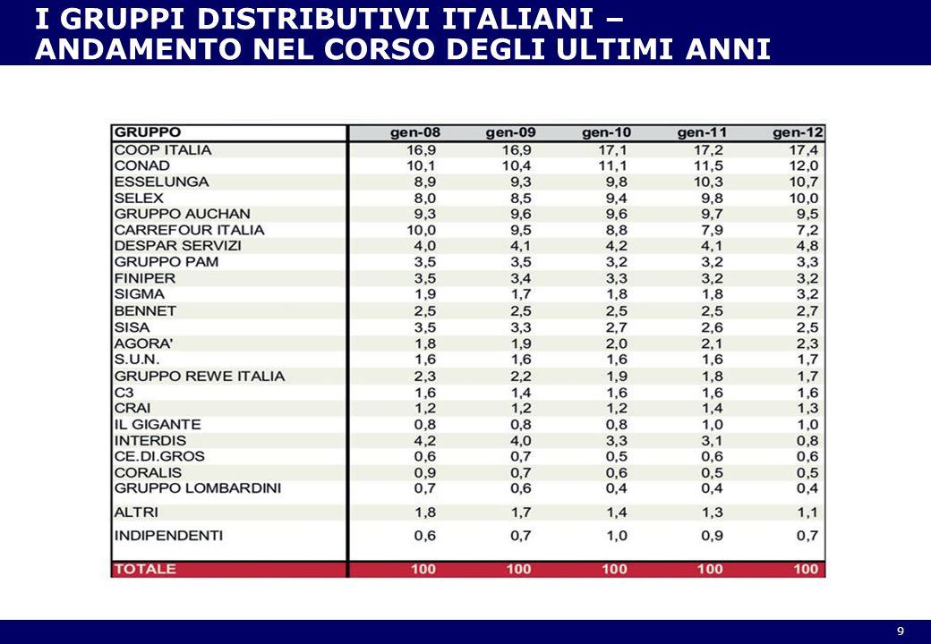 9 I GRUPPI DISTRIBUTIVI ITALIANI – ANDAMENTO NEL CORSO DEGLI ULTIMI ANNI
