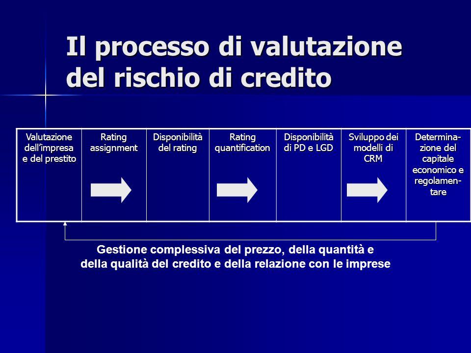 Il processo di valutazione del rischio di credito Valutazione dellimpresa e del prestito Rating assignment Disponibilità del rating Rating quantificat