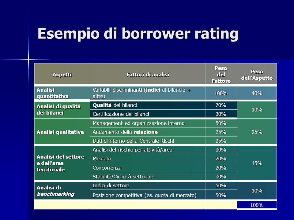 Esempio di borrower rating Aspetti Fattori di analisi Peso del Fattore PesodellAspetto Analisi quantitativa Variabili discriminanti (indici di bilanci