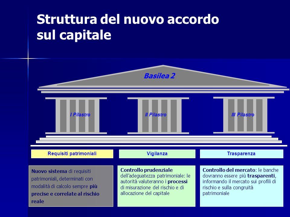 Struttura del nuovo accordo sul capitale Basilea 2 Requisiti patrimonialiVigilanzaTrasparenza Controllo prudenziale delladeguatezza patrimoniale: le a