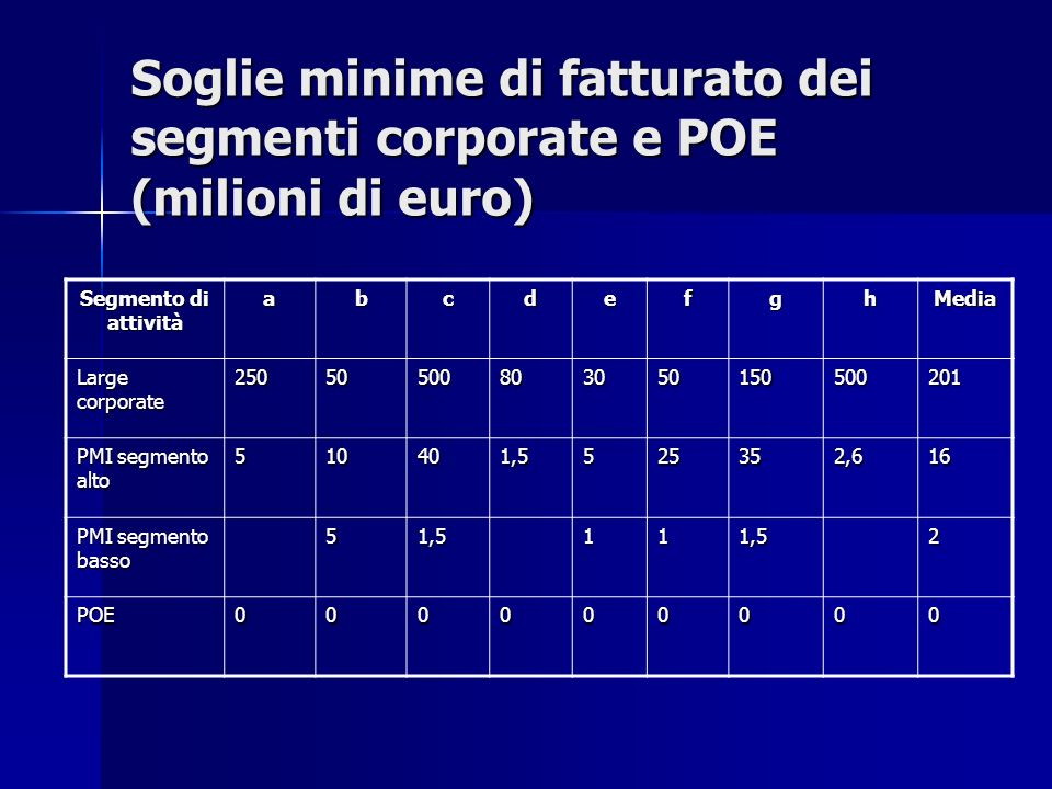 Soglie minime di fatturato dei segmenti corporate e POE (milioni di euro) Segmento di attività abcdefghMedia Large corporate 25050500803050150500201 P