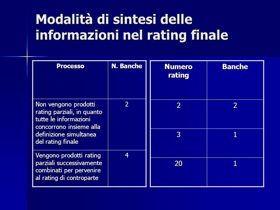 Modalità di sintesi delle informazioni nel rating finale Processo N. Banche Non vengono prodotti rating parziali, in quanto tutte le informazioni conc
