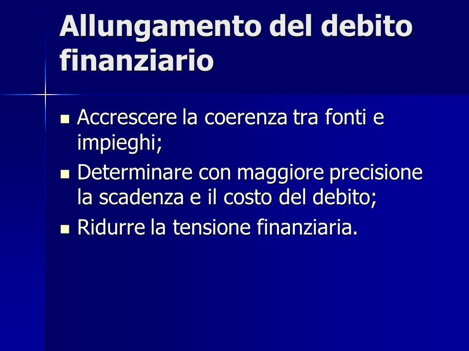 Allungamento del debito finanziario Accrescere la coerenza tra fonti e impieghi; Accrescere la coerenza tra fonti e impieghi; Determinare con maggiore