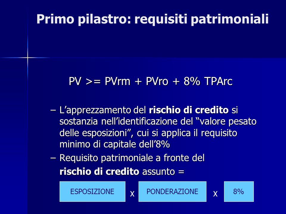 Primo pilastro: requisiti patrimoniali PV >= PVrm + PVro + 8% TPArc PV >= PVrm + PVro + 8% TPArc –Lapprezzamento del rischio di credito si sostanzia n