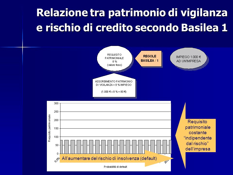 Relazione tra patrimonio di vigilanza e rischio di credito secondo Basilea 1 Requisito patrimoniale costante indipendente dal rischio dellimpresa Alla