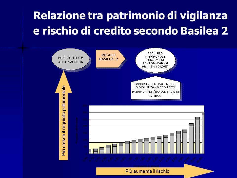 Relazione tra patrimonio di vigilanza e rischio di credito secondo Basilea 2 Più aumenta il rischio Più cresce il requisito patrimoniale