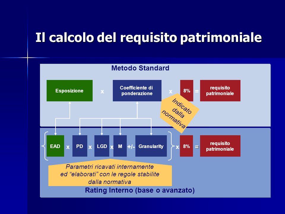 Il calcolo del requisito patrimoniale Esposizione Coefficiente di ponderazione 8% requisito patrimoniale xx= EADLGD8% requisito patrimoniale xx= PDMGr