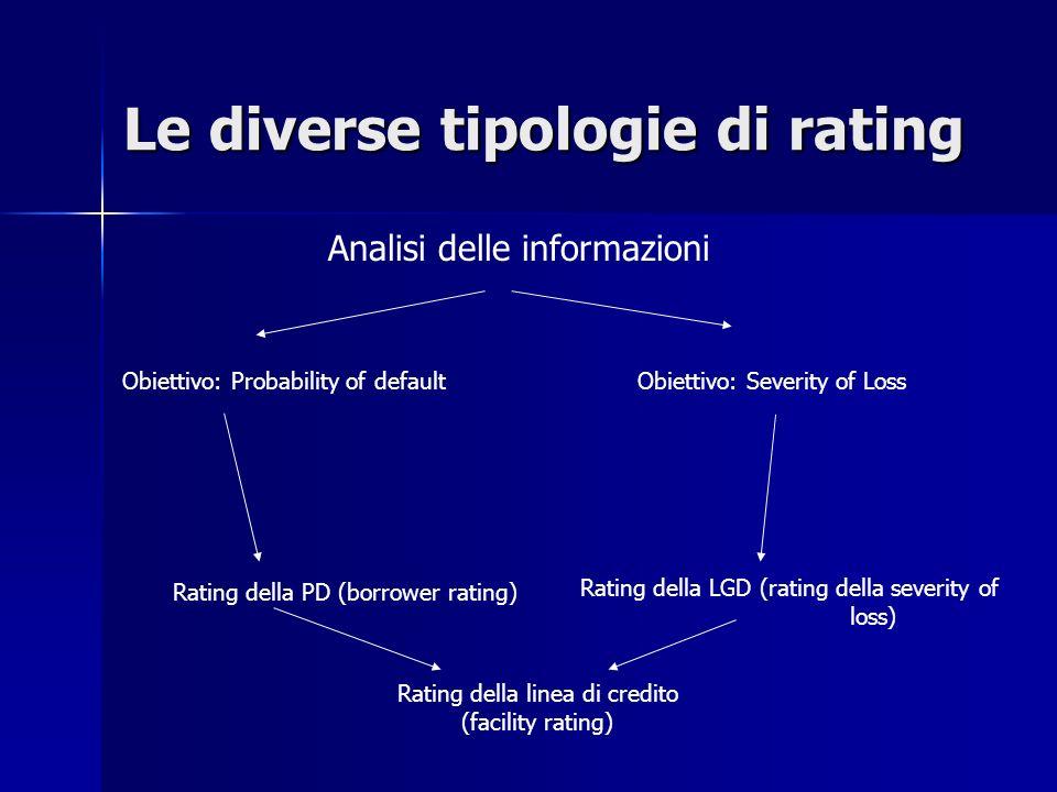 Le diverse tipologie di rating Analisi delle informazioni Obiettivo: Probability of default Obiettivo: Severity of Loss Rating della PD (borrower rati