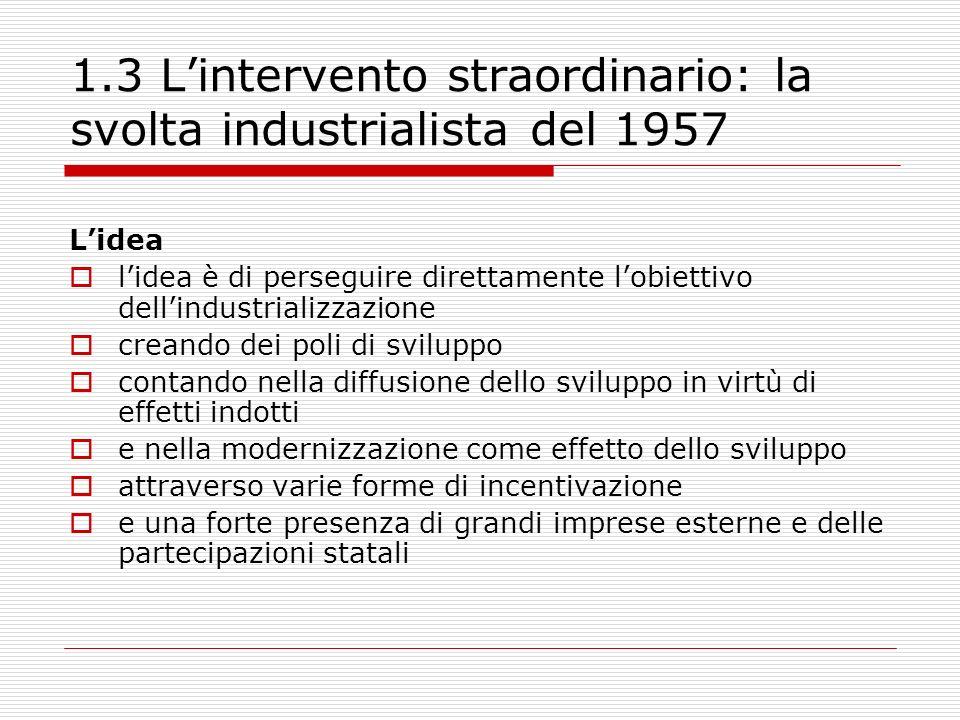 1.4 Lintervento straordinario: la svolta industrialista del 1957 Realizzazioni e limiti Nascono nuclei di grande industria e una classe operaia organizzata e sindacalizzata ma gli effetti indotti a monte ed a valle furono modesti e le imprese delle partecipazioni statali non operarono secondo criteri di mercato