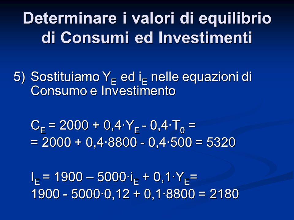 5)Sostituiamo Y E ed i E nelle equazioni di Consumo e Investimento C E = 2000 + 0,4·Y E - 0,4·T 0 = = 2000 + 0,4·8800 - 0,4·500 = 5320 I E = 1900 – 5000·i E + 0,1·Y E = I E = 1900 – 5000·i E + 0,1·Y E = 1900 - 5000·0,12 + 0,1·8800 = 2180 Determinare i valori di equilibrio di Consumi ed Investimenti
