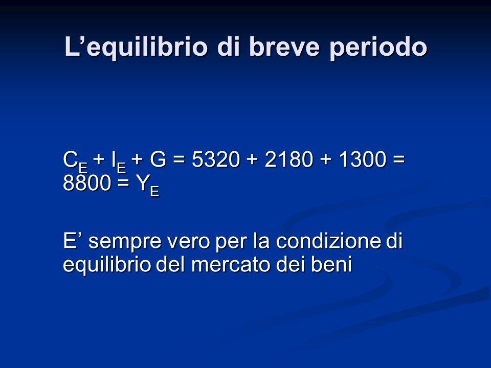 C E + I E + G = 5320 + 2180 + 1300 = 8800 = Y E E sempre vero per la condizione di equilibrio del mercato dei beni Lequilibrio di breve periodo