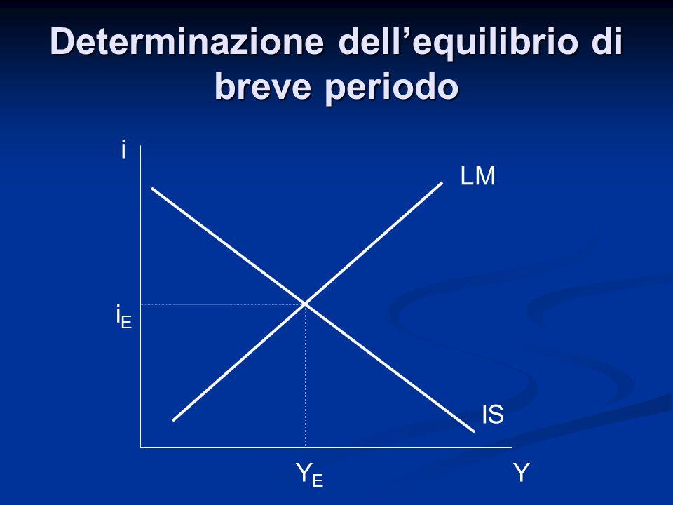 i Y LM IS YEYE iEiE Determinazione dellequilibrio di breve periodo