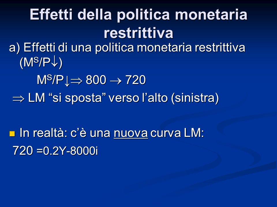 a) Effetti di una politica monetaria restrittiva (M S /P ) M S /P 800 720 LM si sposta verso lalto (sinistra) LM si sposta verso lalto (sinistra) In realtà: cè una nuova curva LM: In realtà: cè una nuova curva LM: 720 =0.2Y-8000i 720 =0.2Y-8000i Effetti della politica monetaria restrittiva