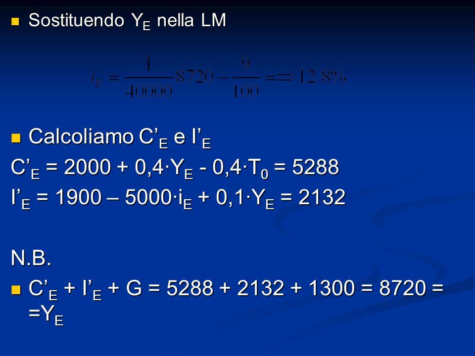 Sostituendo Y E nella LM Sostituendo Y E nella LM Calcoliamo C E e I E Calcoliamo C E e I E C E = 2000 + 0,4Y E - 0,4T 0 = 5288 I E = 1900 – 5000i E + 0,1Y E = 2132 N.B.