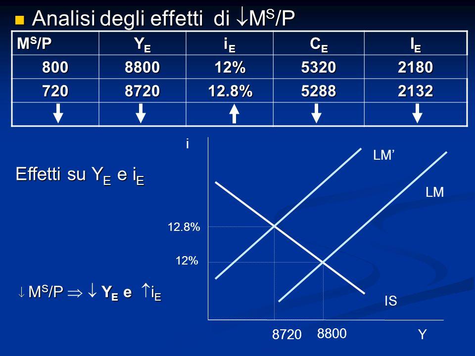 Analisi degli effetti di M S /P Analisi degli effetti di M S /P M S /P YEYEYEYE iEiEiEiE CECECECE IEIEIEIE 800880012%53202180 720872012.8%52882132 Effetti su Y E e i E M S /PY E e i E M S /P Y E e i E i LM IS 8720 8800 12% 12.8% LM Y