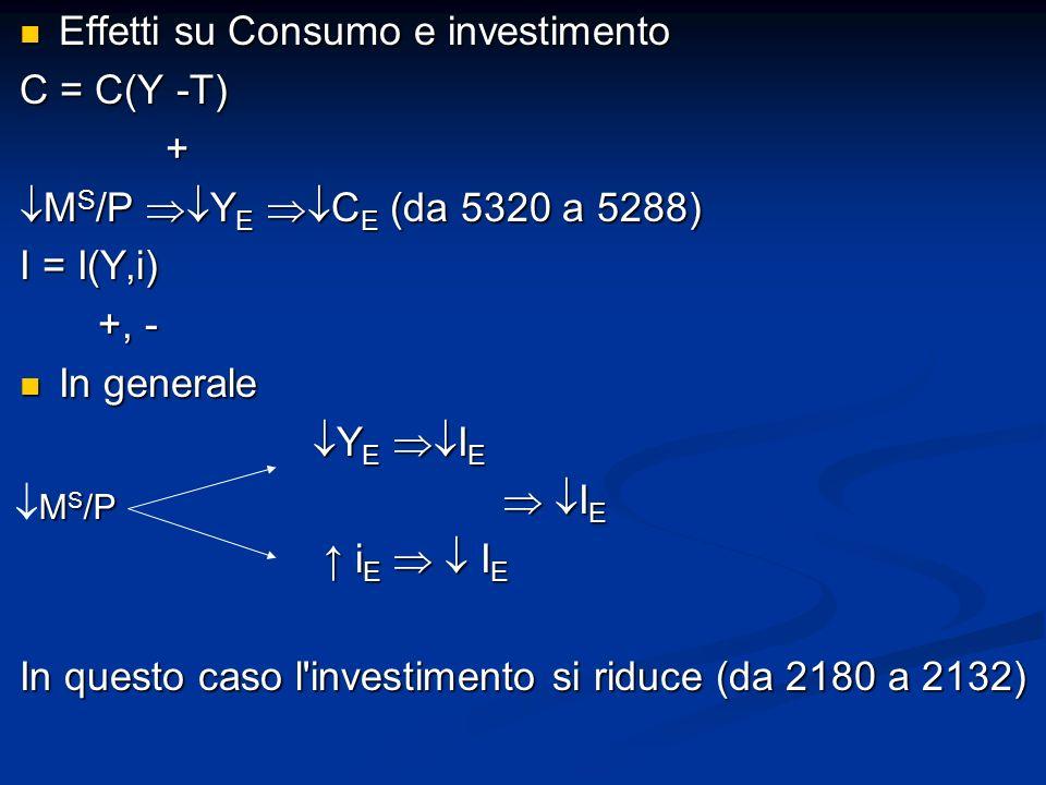 Effetti su Consumo e investimento Effetti su Consumo e investimento C = C(Y -T) + M S /P Y E C E (da 5320 a 5288) M S /P Y E C E (da 5320 a 5288) I = I(Y,i) +, - +, - In generale In generale Y E I E Y E I E I E I E i E I E i E I E In questo caso l investimento si riduce (da 2180 a 2132) M S /P