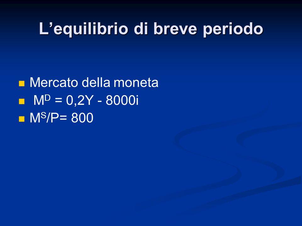 Lequilibrio di breve periodo Mercato della moneta M D = 0,2Y - 8000i M S /P= 800