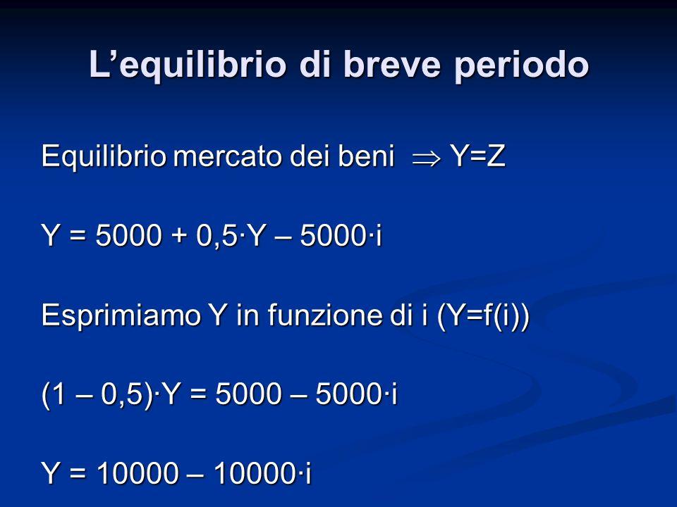 Equilibrio mercato dei beni Y=Z Y = 5000 + 0,5·Y – 5000·i Esprimiamo Y in funzione di i (Y=f(i)) (1 – 0,5)·Y = 5000 – 5000·i Y = 10000 – 10000·i Lequilibrio di breve periodo
