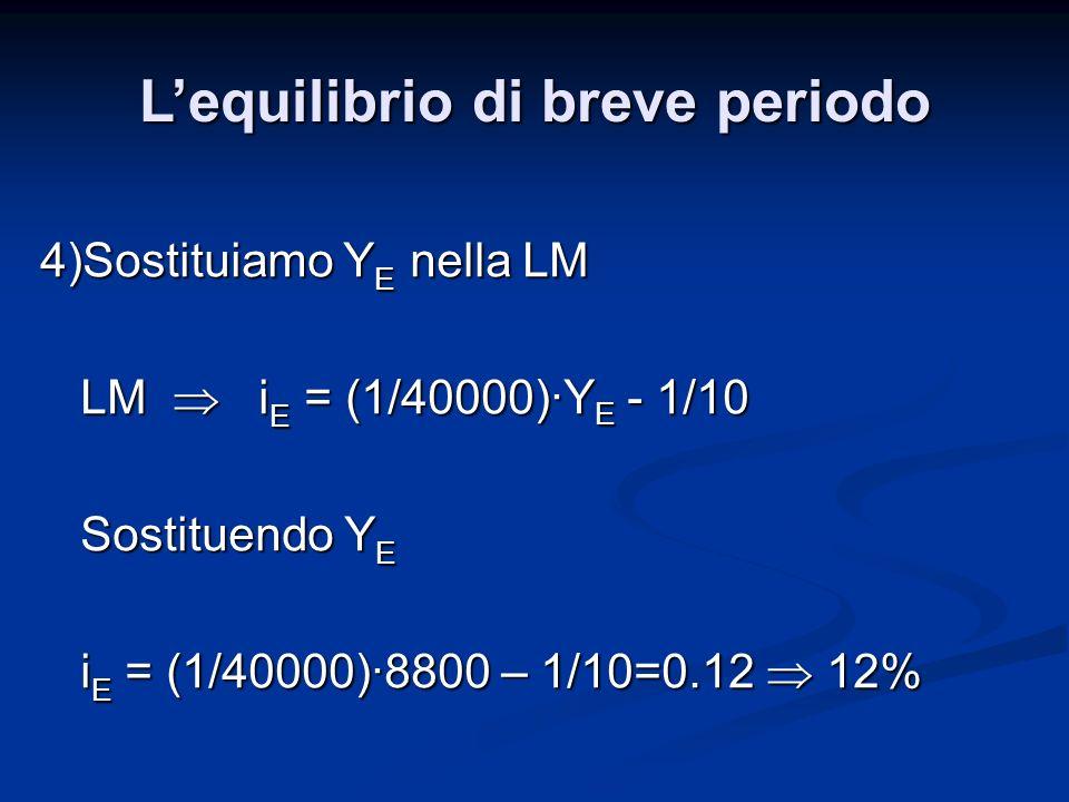 4)Sostituiamo Y E nella LM LM i E = (1/40000)·Y E - 1/10 Sostituendo Y E i E = (1/40000)·8800 – 1/10=0.12 12% Lequilibrio di breve periodo
