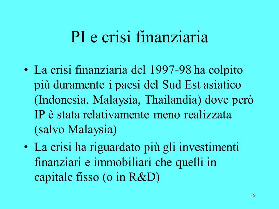 16 PI e crisi finanziaria La crisi finanziaria del 1997-98 ha colpito più duramente i paesi del Sud Est asiatico (Indonesia, Malaysia, Thailandia) dove però IP è stata relativamente meno realizzata (salvo Malaysia) La crisi ha riguardato più gli investimenti finanziari e immobiliari che quelli in capitale fisso (o in R&D)