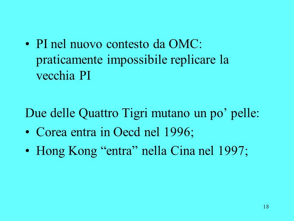 18 PI nel nuovo contesto da OMC: praticamente impossibile replicare la vecchia PI Due delle Quattro Tigri mutano un po pelle: Corea entra in Oecd nel 1996; Hong Kong entra nella Cina nel 1997;