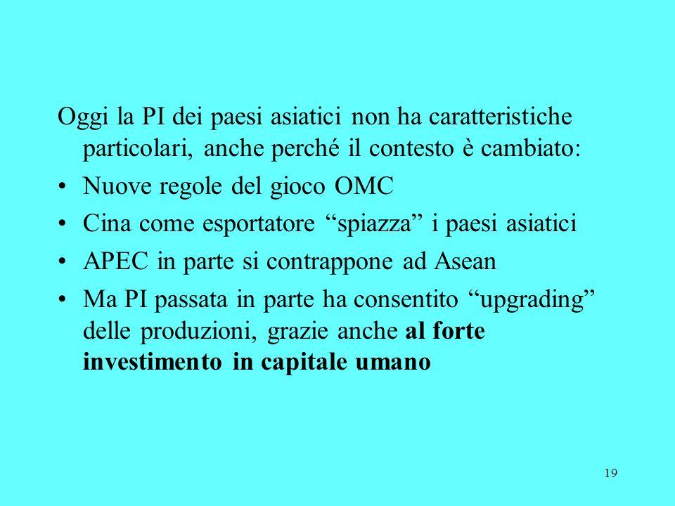 19 Oggi la PI dei paesi asiatici non ha caratteristiche particolari, anche perché il contesto è cambiato: Nuove regole del gioco OMC Cina come esportatore spiazza i paesi asiatici APEC in parte si contrappone ad Asean Ma PI passata in parte ha consentito upgrading delle produzioni, grazie anche al forte investimento in capitale umano