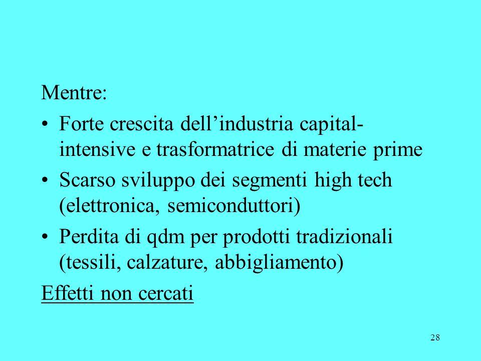 28 Mentre: Forte crescita dellindustria capital- intensive e trasformatrice di materie prime Scarso sviluppo dei segmenti high tech (elettronica, semiconduttori) Perdita di qdm per prodotti tradizionali (tessili, calzature, abbigliamento) Effetti non cercati