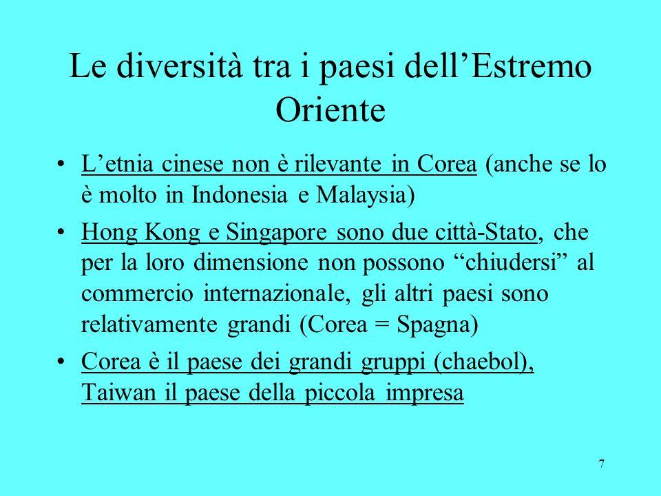 7 Le diversità tra i paesi dellEstremo Oriente Letnia cinese non è rilevante in Corea (anche se lo è molto in Indonesia e Malaysia) Hong Kong e Singapore sono due città-Stato, che per la loro dimensione non possono chiudersi al commercio internazionale, gli altri paesi sono relativamente grandi (Corea = Spagna) Corea è il paese dei grandi gruppi (chaebol), Taiwan il paese della piccola impresa