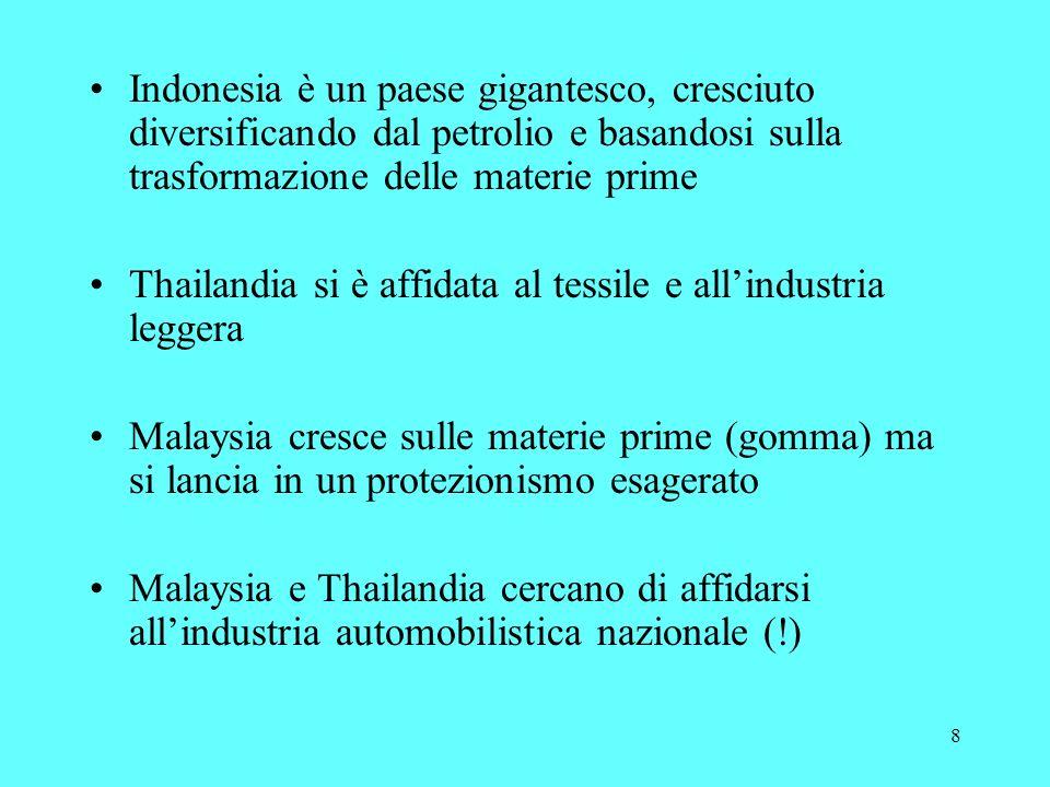 8 Indonesia è un paese gigantesco, cresciuto diversificando dal petrolio e basandosi sulla trasformazione delle materie prime Thailandia si è affidata al tessile e allindustria leggera Malaysia cresce sulle materie prime (gomma) ma si lancia in un protezionismo esagerato Malaysia e Thailandia cercano di affidarsi allindustria automobilistica nazionale (!)