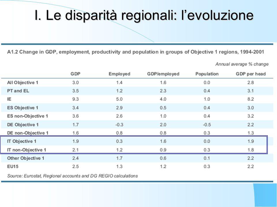 I. Le disparità regionali: levoluzione