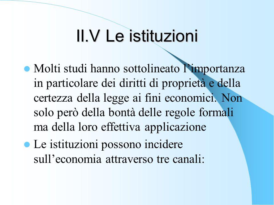 II.V Le istituzioni Molti studi hanno sottolineato limportanza in particolare dei diritti di proprietà e della certezza della legge ai fini economici.