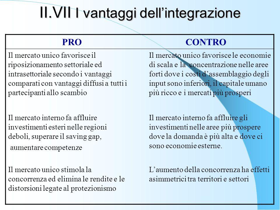 II.VII I vantaggi dellintegrazione PROCONTRO Il mercato unico favorisce il riposizionamento settoriale ed intrasettoriale secondo i vantaggi comparati