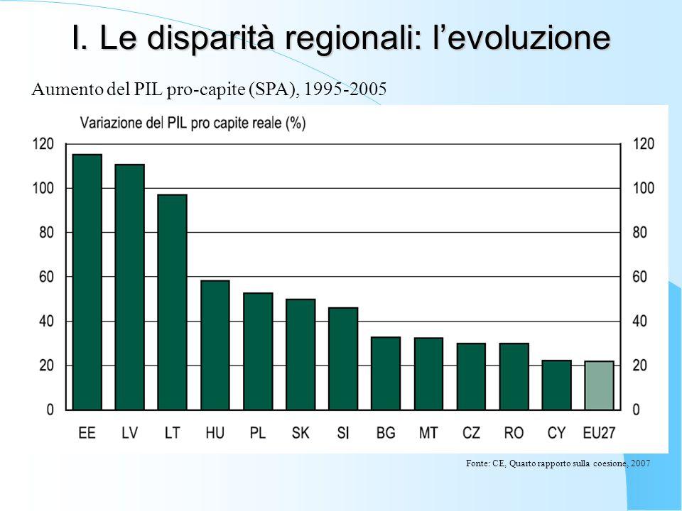 I. Le disparità regionali: levoluzione Aumento del PIL pro-capite (SPA), 1995-2005 Fonte: CE, Quarto rapporto sulla coesione, 2007