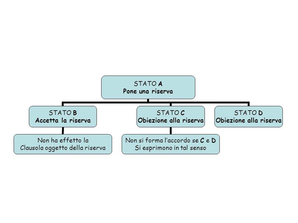 STATO A Pone una riserva STATO B Accetta la riserva Non ha effetto la Clausola oggetto della riserva STATO C Obiezione alla riserva Non si forma laccordo se C e D Si esprimono in tal senso STATO D Obiezione alla riserva