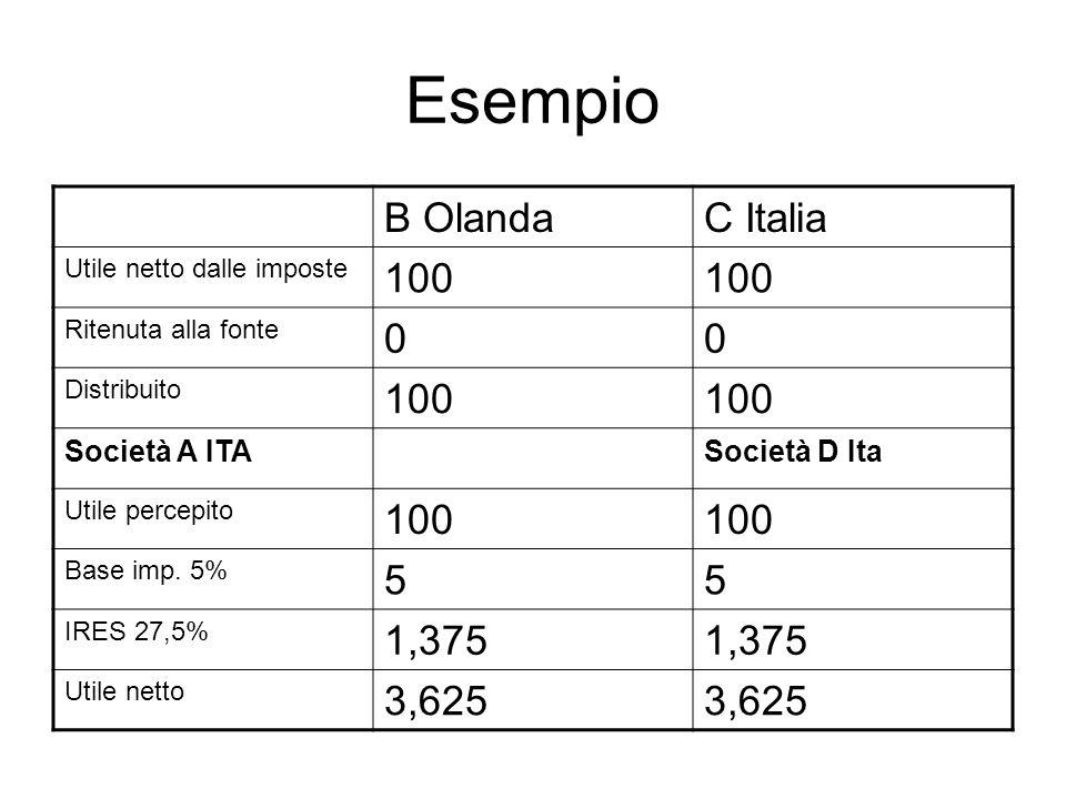 Esempio B OlandaC Italia Utile netto dalle imposte 100 Ritenuta alla fonte 00 Distribuito 100 Società A ITASocietà D Ita Utile percepito 100 Base imp.