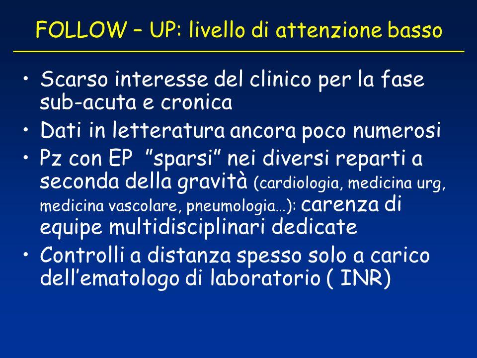 FOLLOW – UP: livello di attenzione basso Scarso interesse del clinico per la fase sub-acuta e cronica Dati in letteratura ancora poco numerosi Pz con