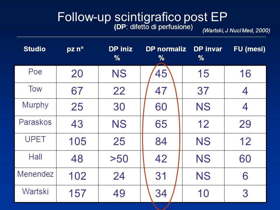 Follow-up scintigrafico post EP Poe 20NS451516 Tow 672247374 Murphy 253060NS4 Paraskos 43NS651229 UPET 1052584NS12 Hall 48>5042NS60 Menendez 1022431NS
