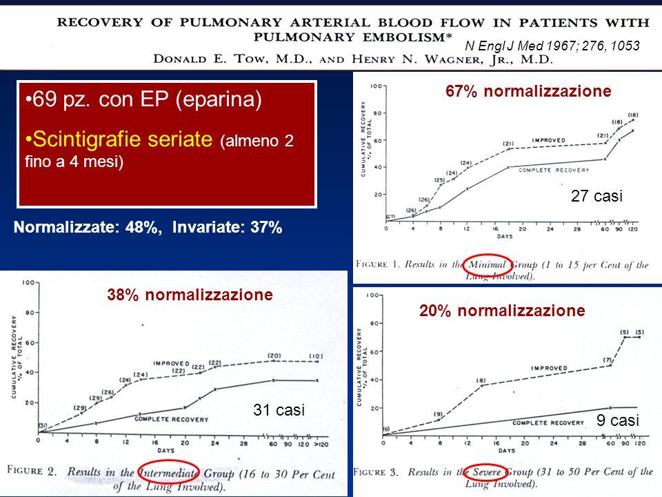 N Engl J Med 1967; 276, 1053 69 pz. con EP (eparina) Scintigrafie seriate (almeno 2 fino a 4 mesi) 67% normalizzazione 38% normalizzazione 20% normali